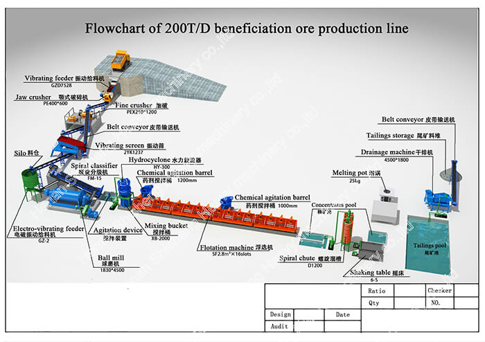 Flowchart of 200T D beneficiation ore production lineFAa