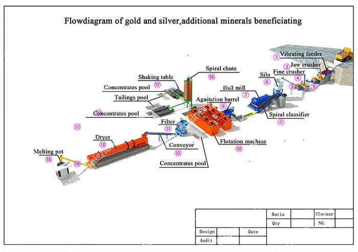Flowdiagram of gold and silver additional minerals beneficiating