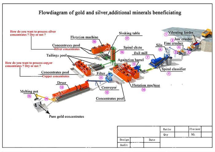 Flow diagram of gold and silver additional minerals beneficiating