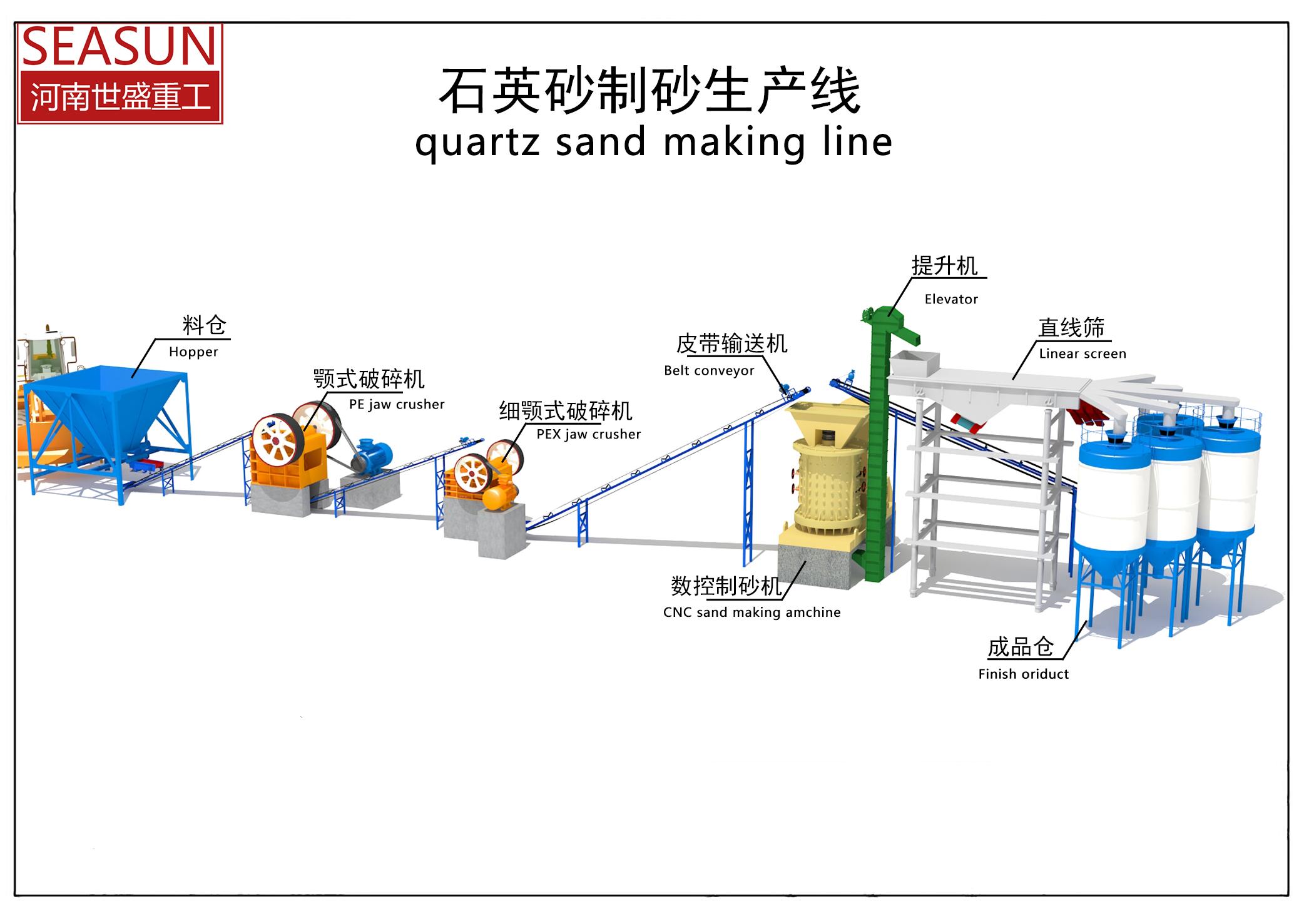 Henan Shisheng Heavy Industry Machinery Co., Ltd.